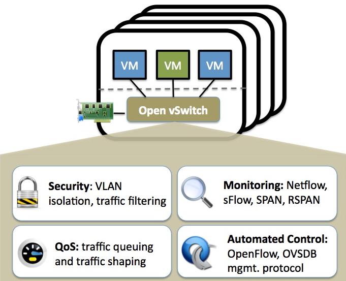 Configuring Open vSwitch on CentOS | RHEL | Fedora
