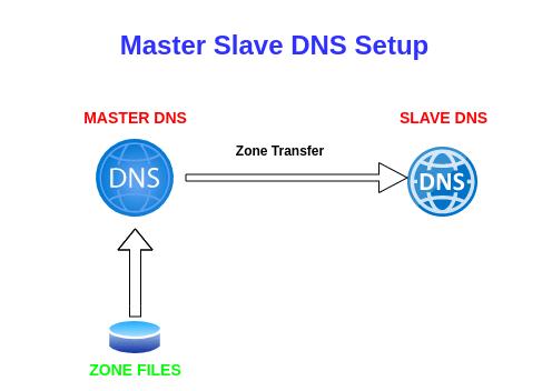 How To Configure Slave BIND DNS Server On Ubuntu 20.04