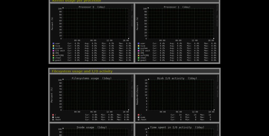 3.- Monitoring servers with Monitorix on Ubuntu 20.04